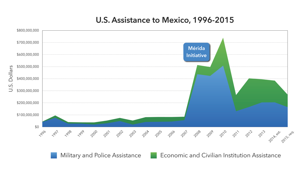 mexico s other border security migration and the humanitarian crisis at the line with central america