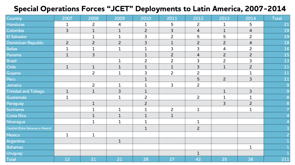 JCET table english